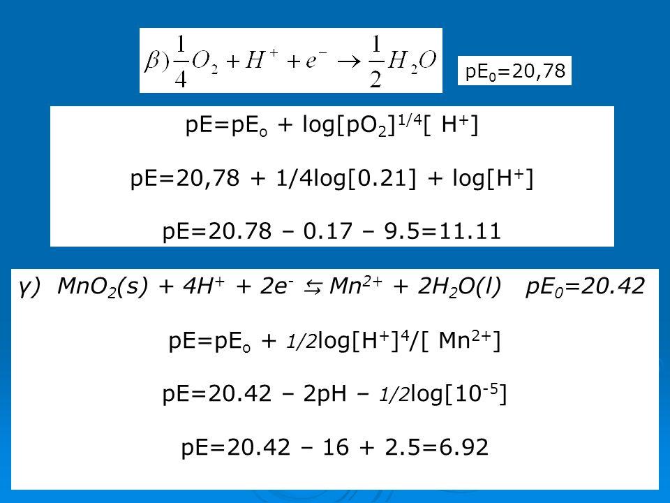 pE=pEo + 1/2log[H+]4/[ Mn2+]